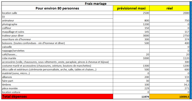 gestion_budget_mariage